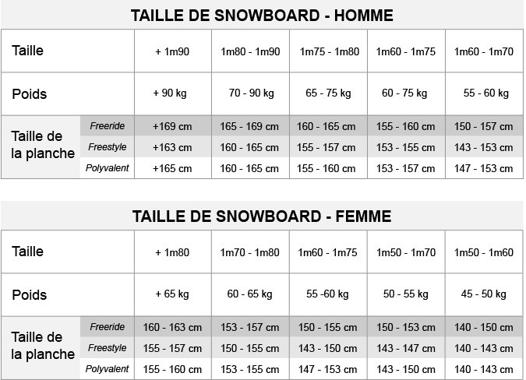 choix taille snowboard